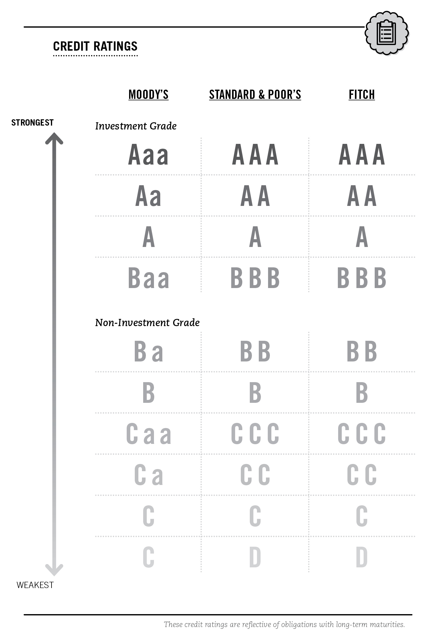 investor's guide to corporate bonds | project invested