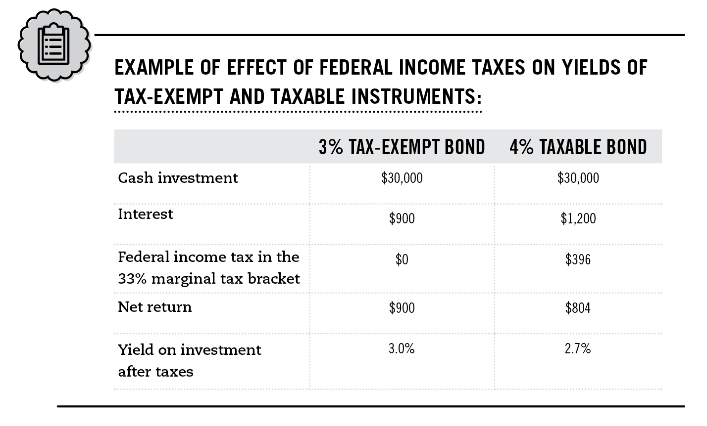 Taxes on Bonds and Bond Funds - Fidelity