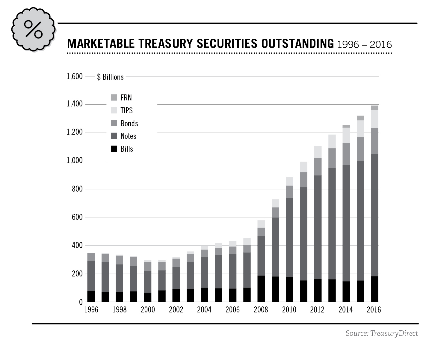 Investor's Guide to U S  Treasury Securities | Project Invested